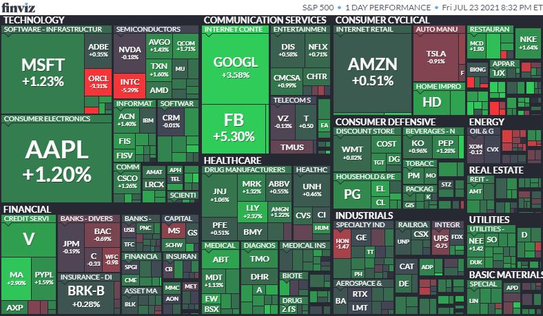 S&P500ヒートマップ2021年7月23日