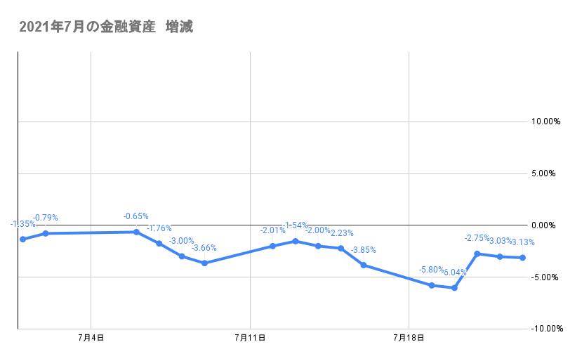 7月のポートフォリオ資産額の推移2021年7月23日