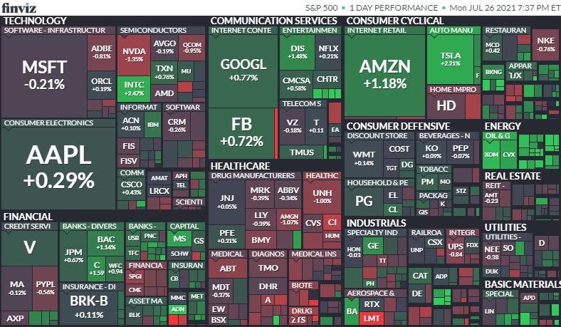 S&P500ヒートマップ2021年7月26日