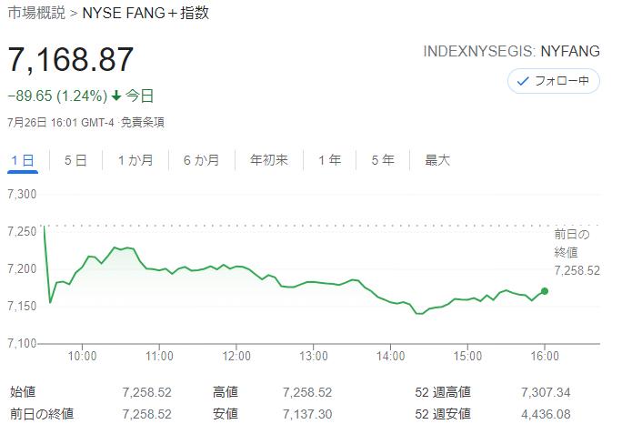 FANG+index2021年7月26日