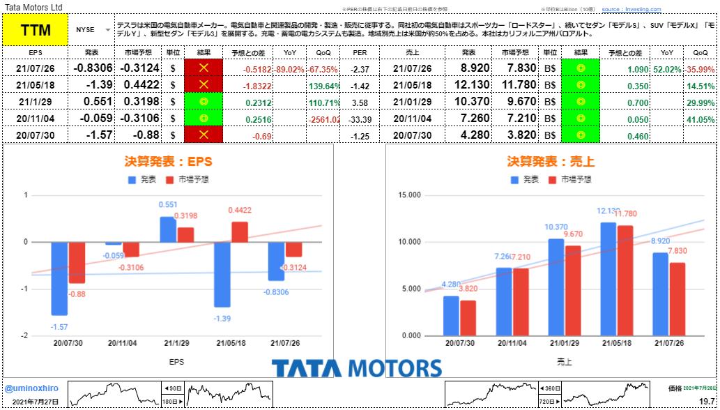 タタ・モーターズ【TTM】決算2021年7月26日
