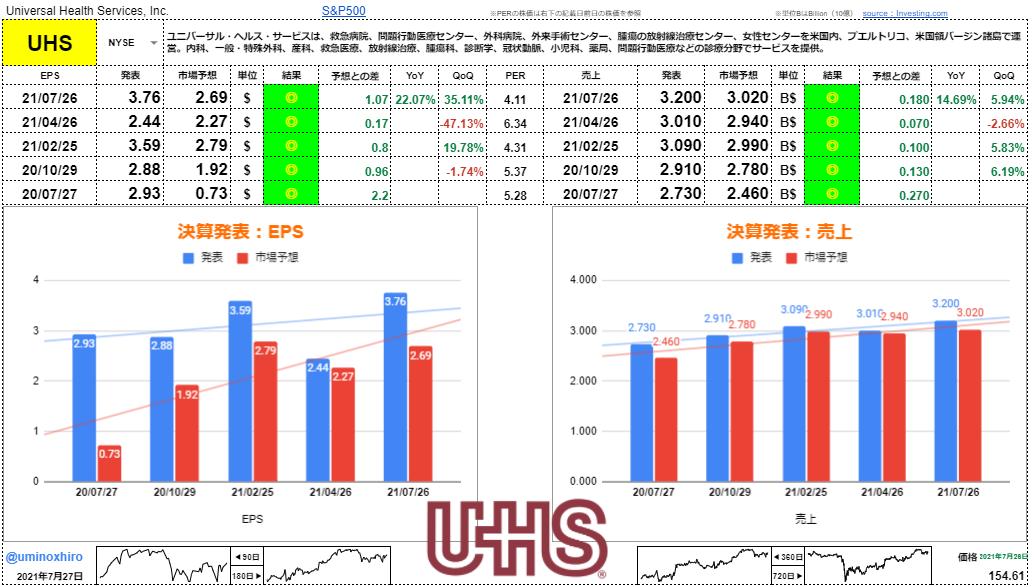 ユニバーサルヘルスサービス【UHS】決算2021年7月26日
