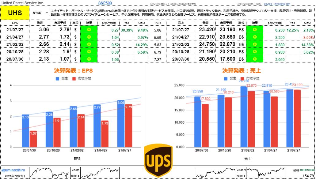 ユナイテッド・パーセル・サービス【UPS】決算2021年7月27日