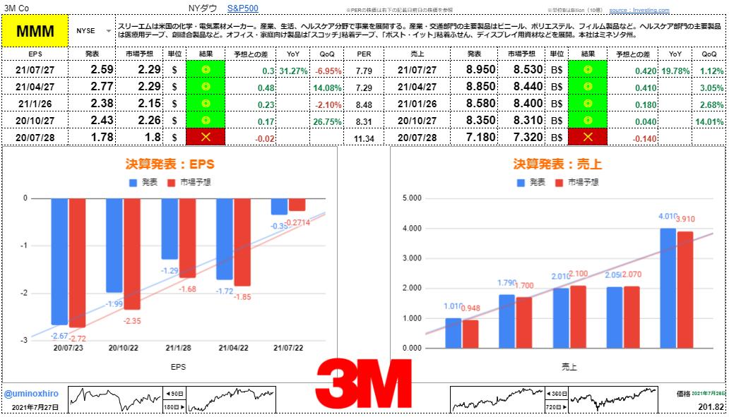 3M(スリーエム)【MMM】決算2021年7月27日