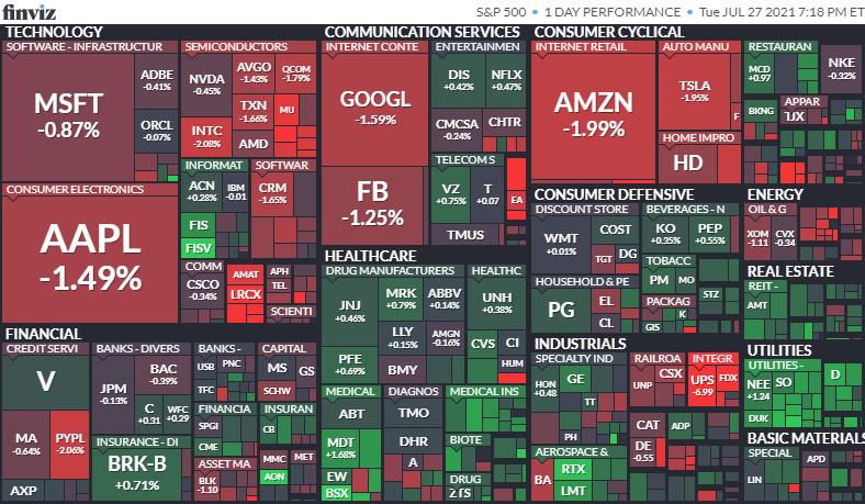 S&P500ヒートマップ2021年7月27日