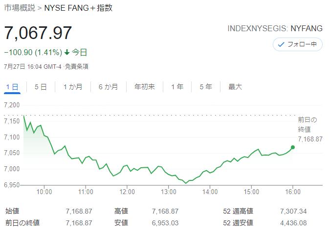 FANG+index2021年7月27日