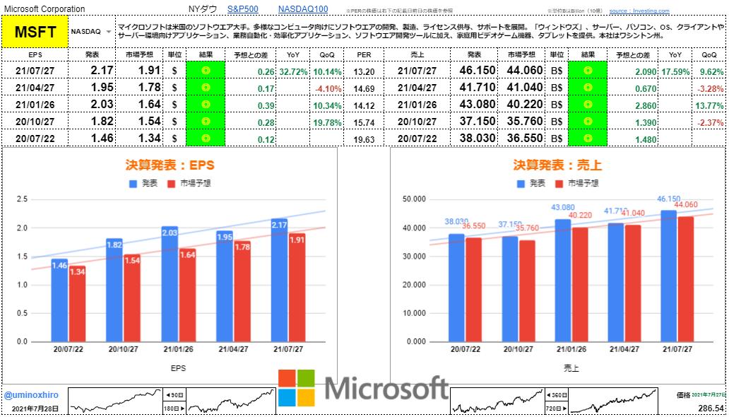 マイクロソフト【MSFT】決算2021年7月27日
