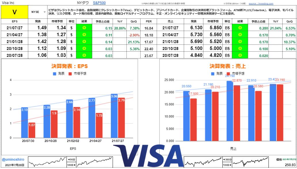 VISA(ビザ)【V】決算2021年7月27日