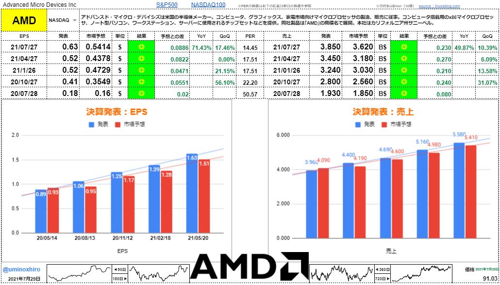 AMD(アドバンスド・マイクロ・デバイシズ)【AMD】決算2021年7月27日