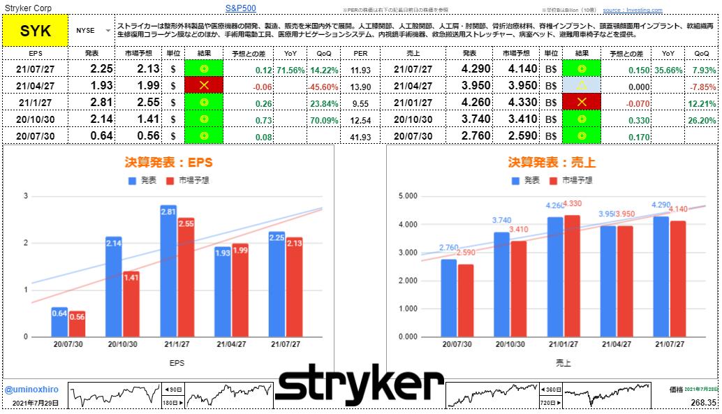 ストライカー【SYK】決算2021年7月27日