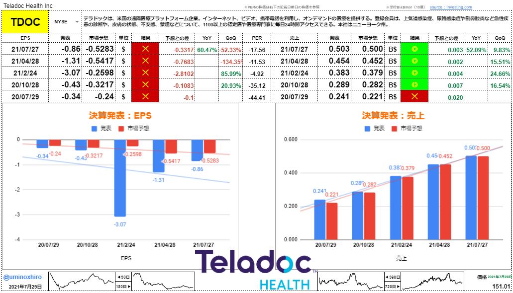テラドックヘルス【TDOC】決算2021年7月27日