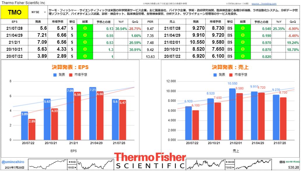 サーモフィッシャーサイエンティフィック【TMO】決算2021年7月28日