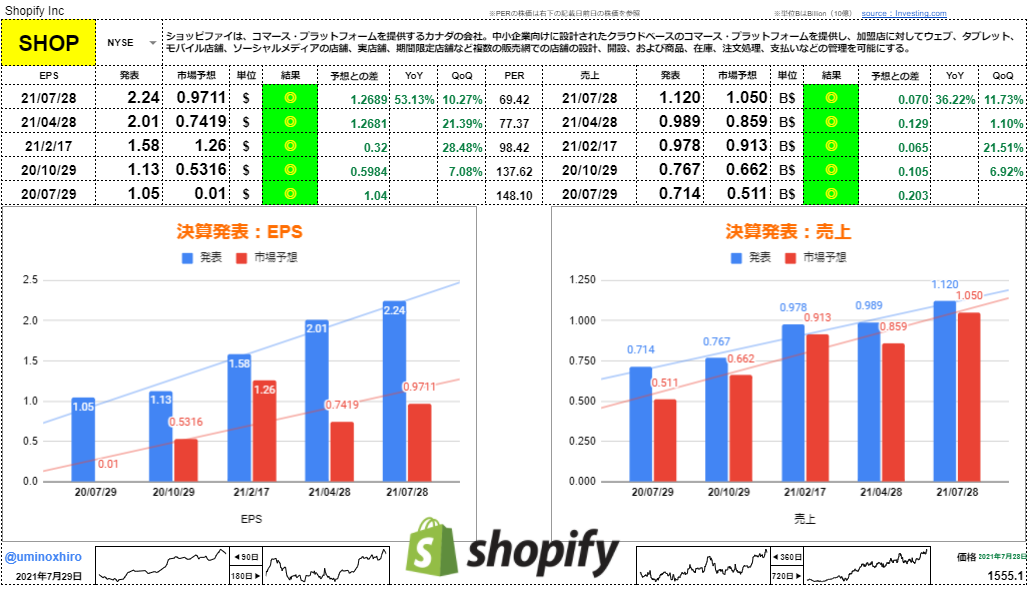 ショッピファイ【SHOP】決算2021年7月28日