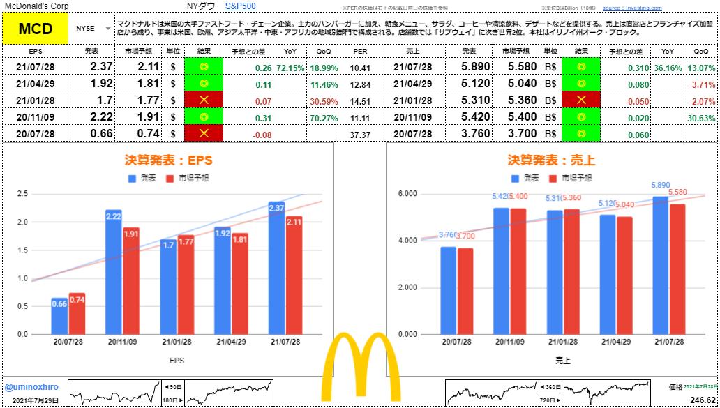 マクドナルド【MCD】決算2021年7月28日