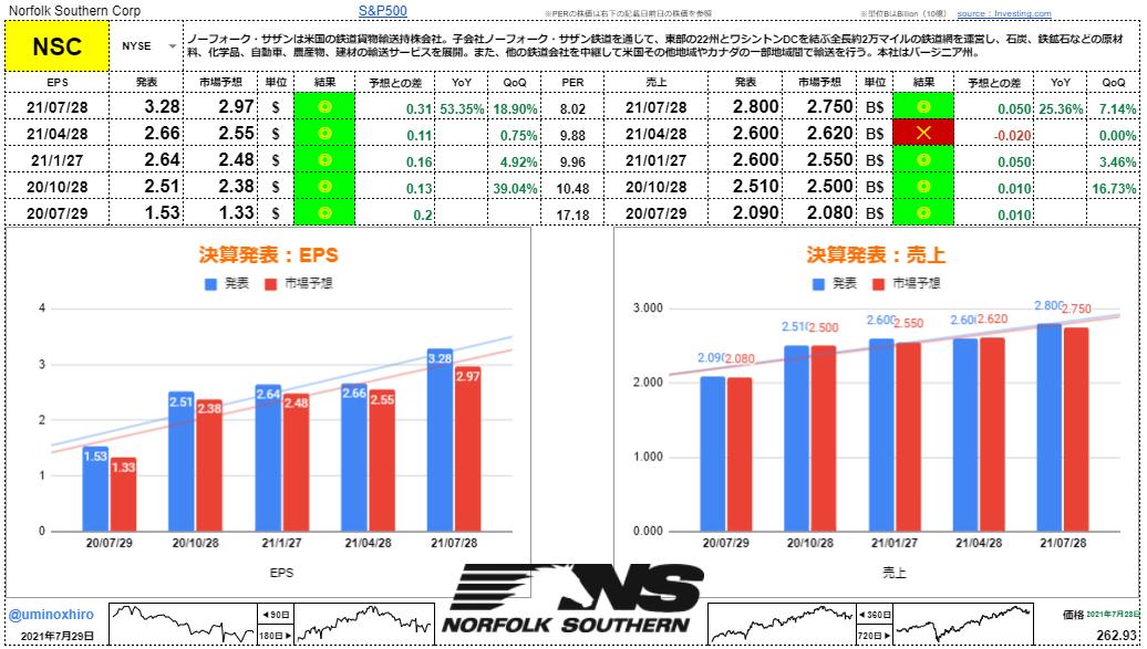 ノーフォークサザン【NSC】決算2021年7月28日