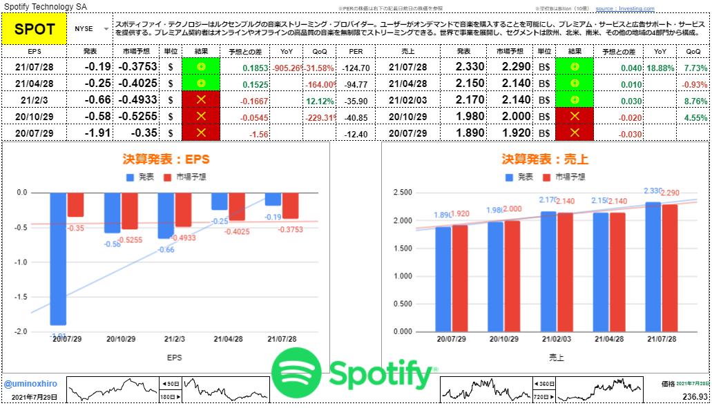 スポティファイ(Spotify)【SPOT】決算2021年7月28日