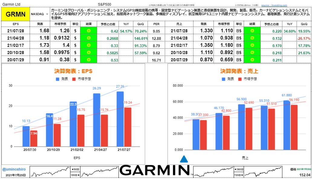 ガーミン【GRMN】決算2021年7月28日