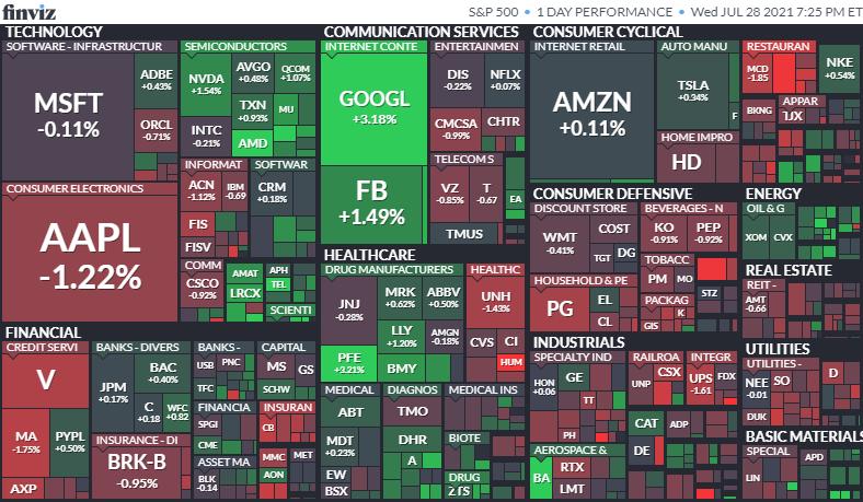 S&P500ヒートマップ2021年7月28日