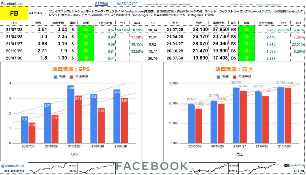 フェイスブック【FB】決算2021年7月28日
