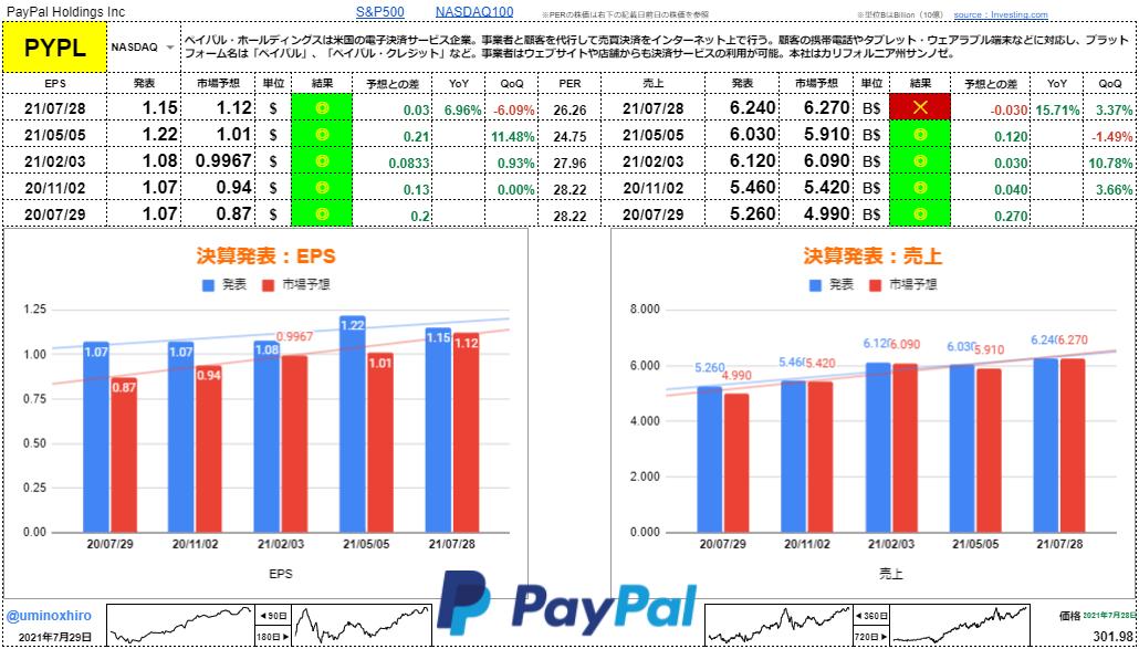 ペイパル(PayPal)【PYPL】決算2021年7月28日