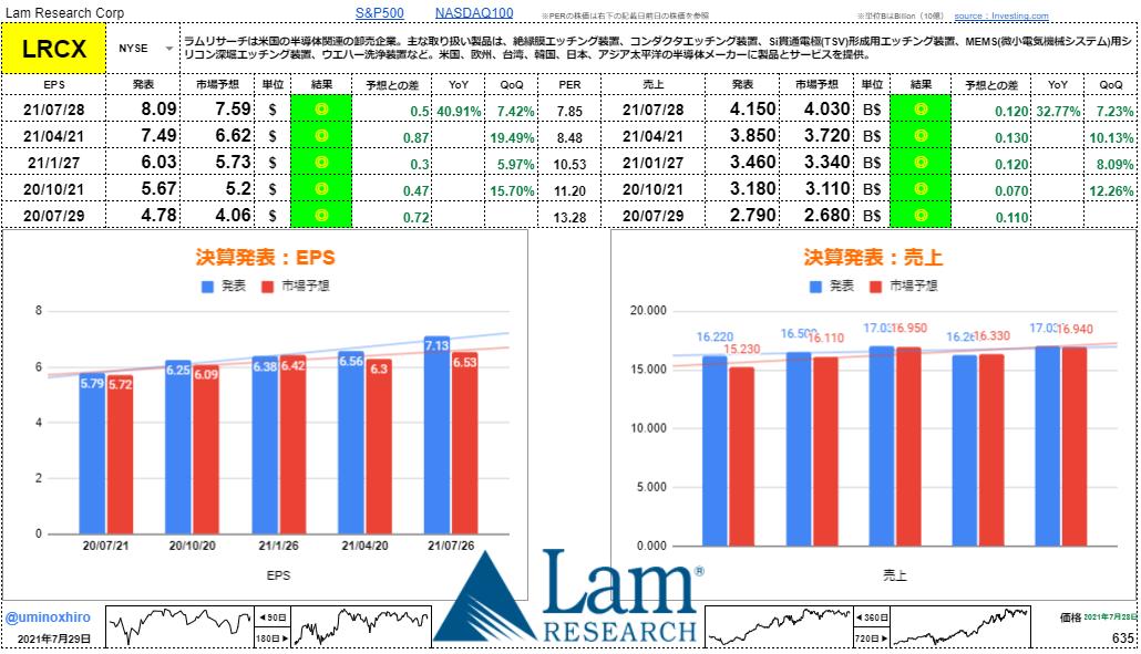 ラムリサーチ【LRCX】決算2021年7月28日