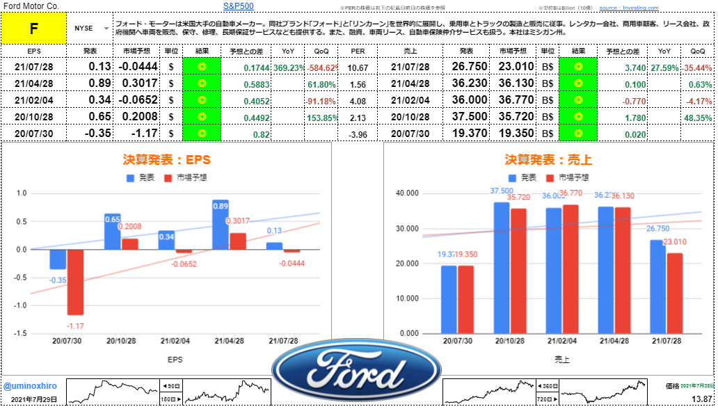 フォード【F】決算2021年7月28日
