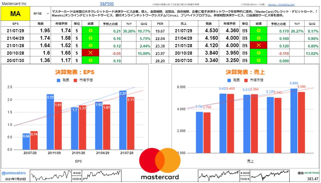 マスターカード【MA】決算2021年7月29日