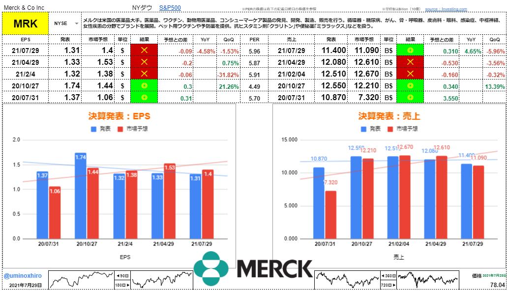 メルク【MRK】決算2021年7月29日