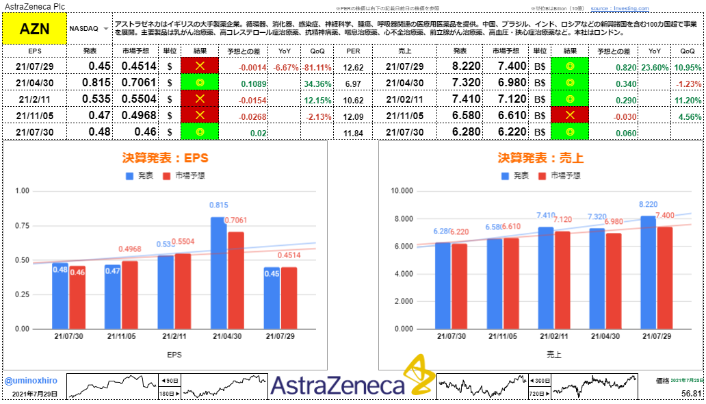 アストラゼネカ【AZN】決算2021年7月29日