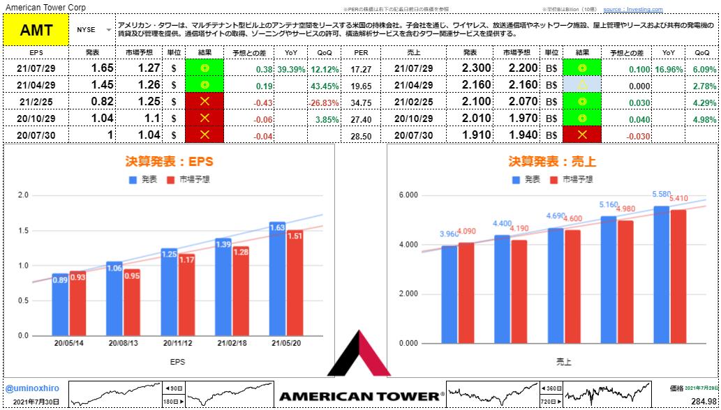 アメリカンタワー【AMT】決算2021年7月29日