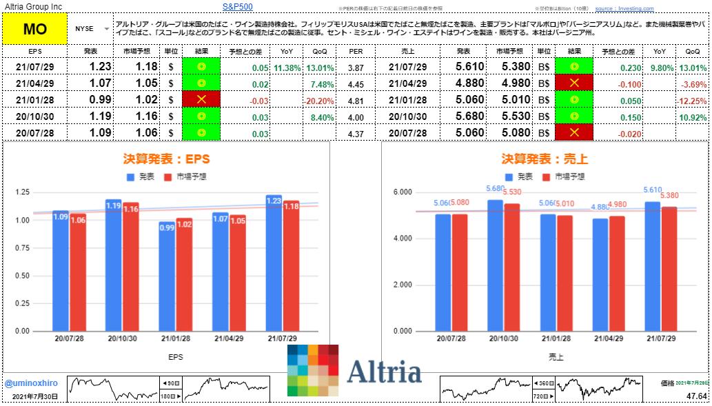 アルトリア・グループ【MO】決算2021年7月29日