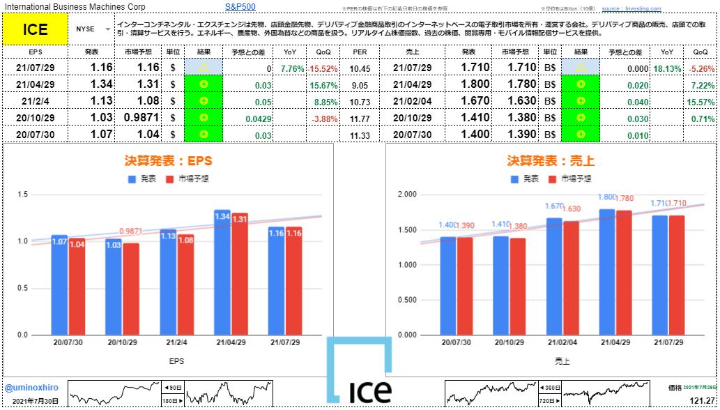 インターコンチネンタル・エクスチェンジ【ICE】決算2021年7月29日