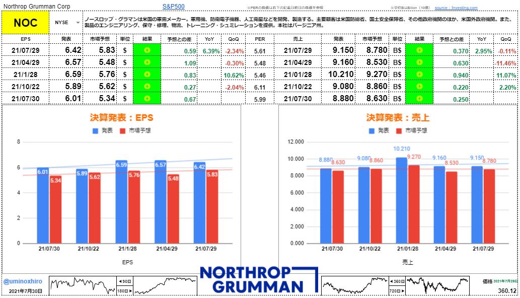 ノースロップグラマン【NOC】決算2021年7月29日