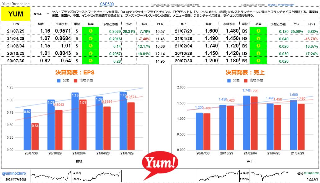 ヤム・ブランズ【YUM】決算2021年7月29日
