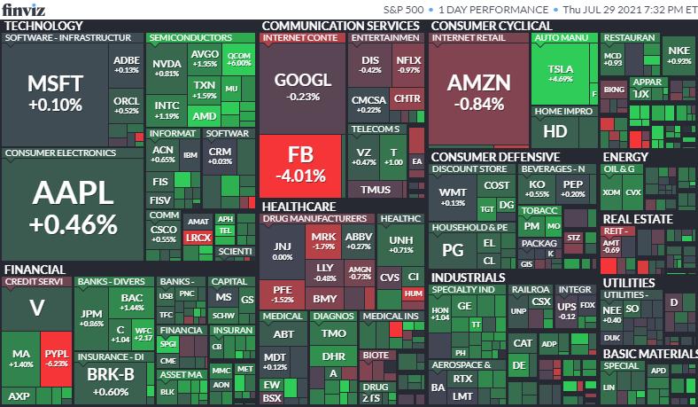 S&P500ヒートマップ2021年7月29日