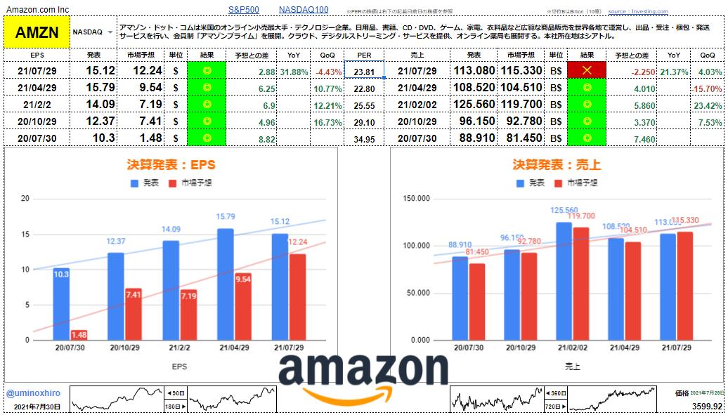 アマゾン(Amazon.com)【AMZN】決算2021年7月29日