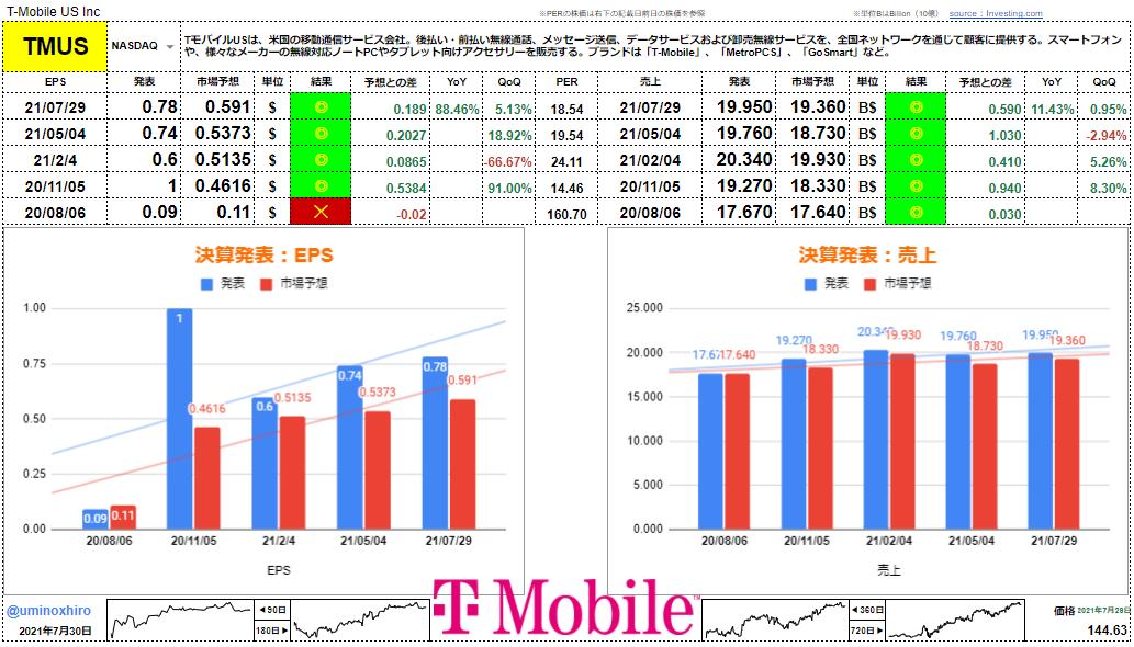 T-モバイル【TMUS】決算2021年7月29日