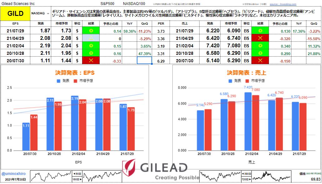 ギリアド・サイエンシズ【GILD】 決算2021年7月29日