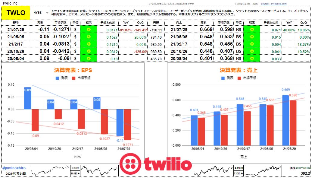 トゥイリオ【TWLO】決算2021年7月30日