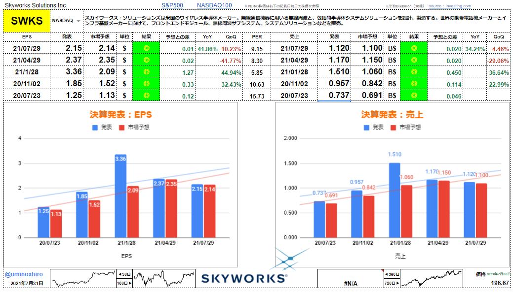 スカイワークス・ソリューションズ【SWKS】決算2021年7月29日
