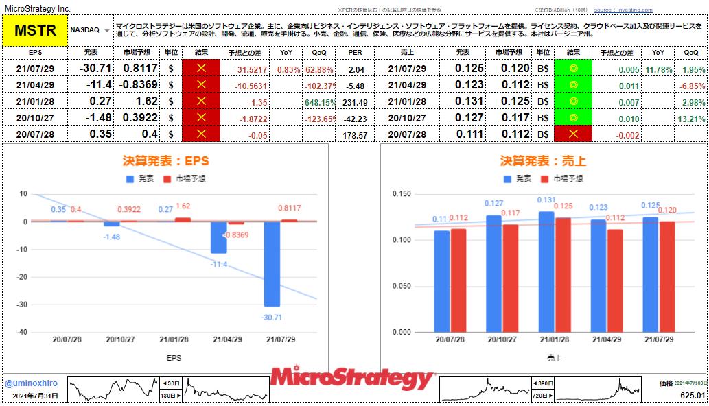 マイクロストラテジー【MSTR】決算2021年7月29日