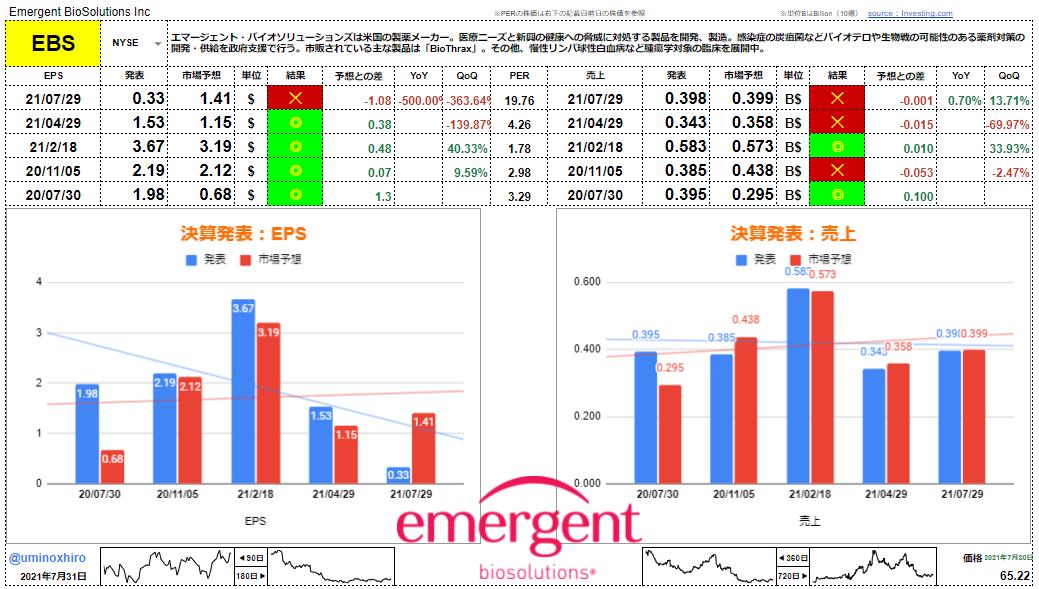 エマージェント・バイオソリューションズ【EBS】決算2021年7月29日
