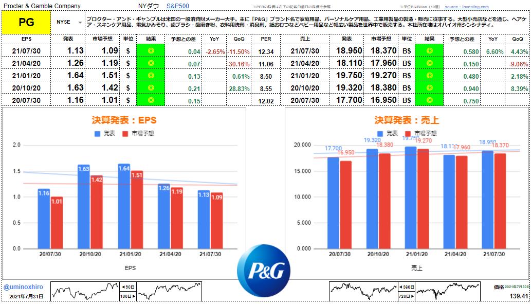 P&G【PG】決算2021年7月30日