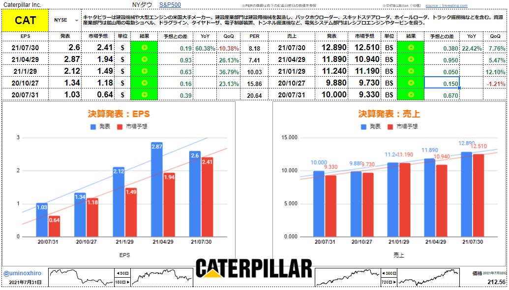 キャタピラー【CAT】決算2021年7月30日