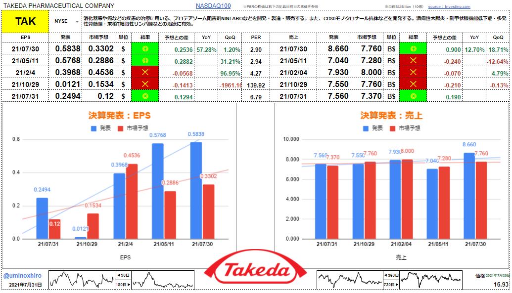 武田薬品工業【TAK】決算2021年7月30日