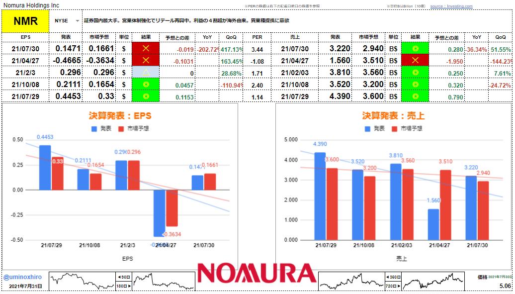 野村ホールディングス【NMR】決算2021年7月30日