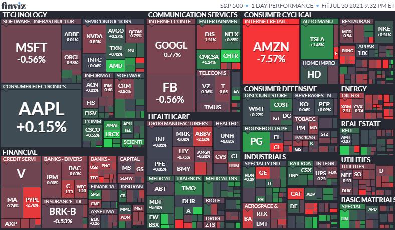 S&P500ヒートマップ2021年7月30日