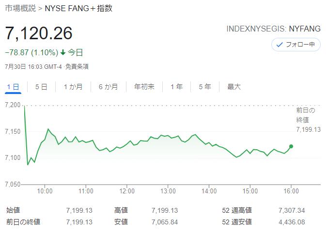 FANG+index2021年7月30日