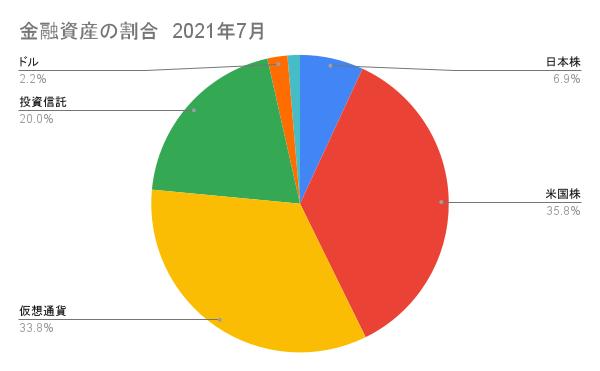 日本株と米国株(仮想通貨)の割合2021年7月