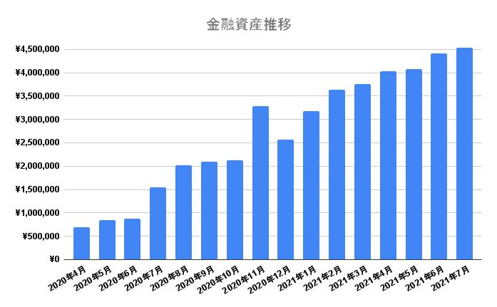 金融資産の推移グラフ 2021年7月